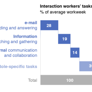 Percentage of work time spent on digital communication