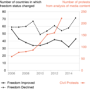 Political freedom declined around the world, whilst political protests increased