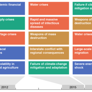 Top 5 global risks in terms of impact (Global Risk Report 2016)