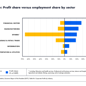 US Economy: profit share versus employment share by sector