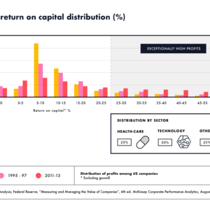 US Industry: return on capital distribution