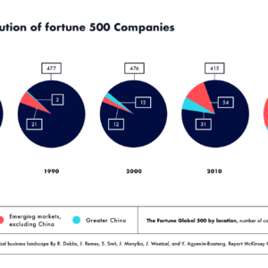 Regional distribution of Fortune 500 companies