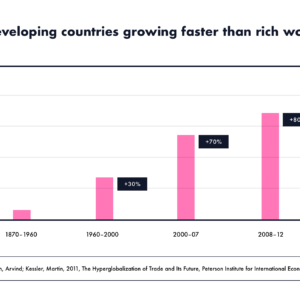 Percentage of developing countries growing faster than the rich world