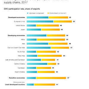 Share of global exports that participate in cross-border supply-chains, 2017