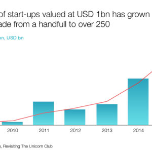Number of start-ups valued at USD (2009-2015)