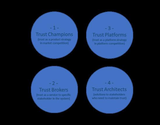 trust-as-competitive-advantage