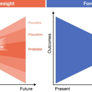 Forecast versus foresight
