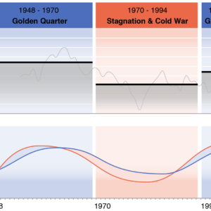 Comparing the perception and reception of technological progress to different growth periods