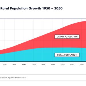 Urban versus rural population growth 1950 - 2050
