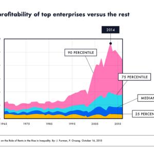US Industry: profitability of top enterprises versus the rest