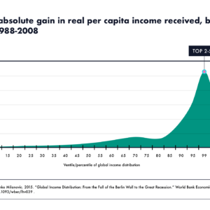 Percentage of absolute gain in real per capita income received, by global income level, 1988-2008