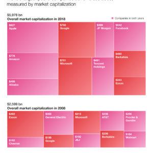 World's largest public companies 2018 versus 2008