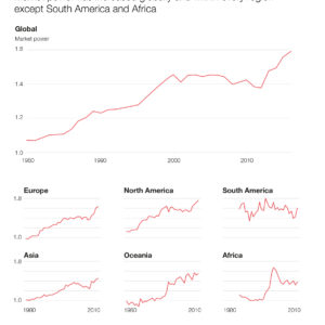 Increase of market power globally and across regions (1980-2010)