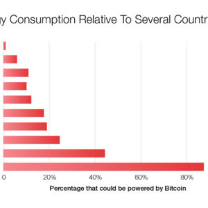 Bitcoing energy consumption relative to countries