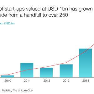 Number of start-ups valued at USD (2009-2015)