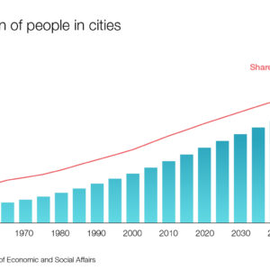 Concentration of people in cities (1950-2050)