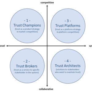 Four approaches to turning trust into a competitive advantage