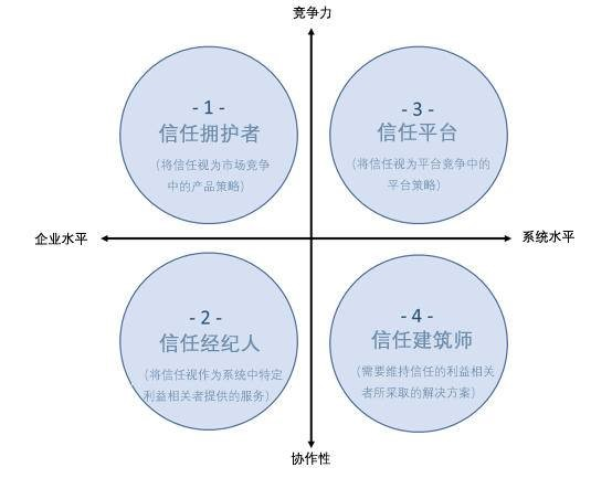 trust-competitive-advantage-chinese
